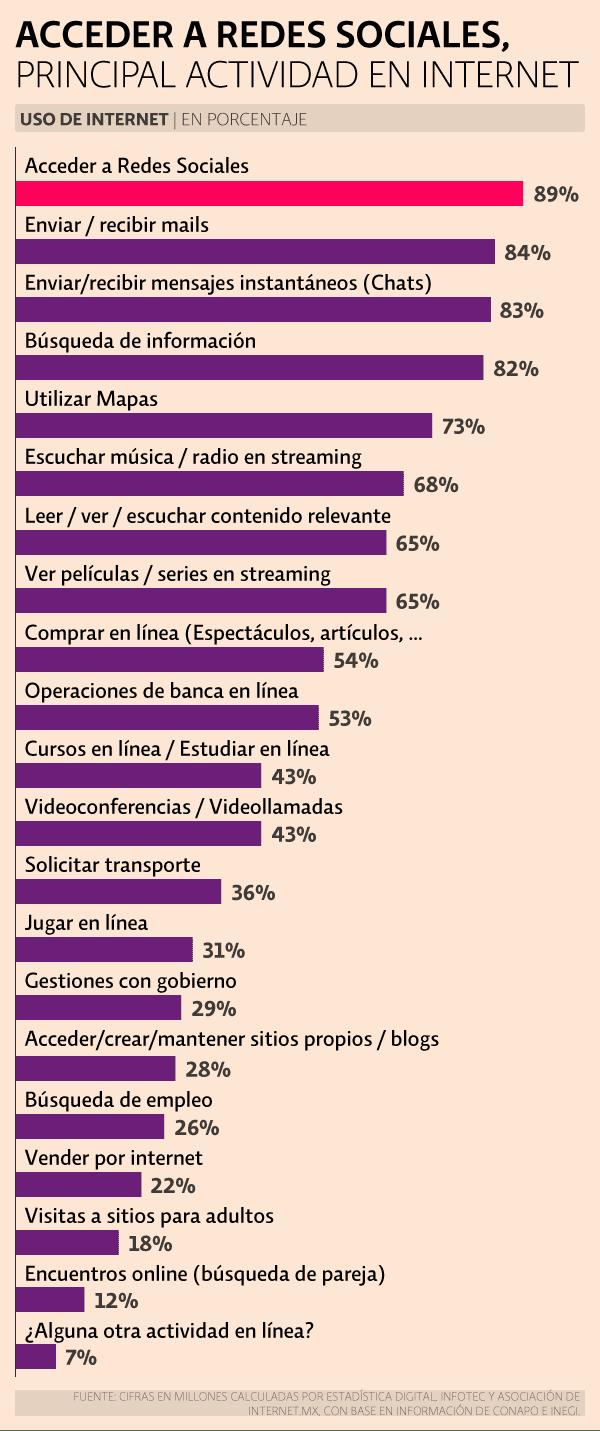 05-dia-internet-mexico-2018-uso-internet-actividades.png_171424816